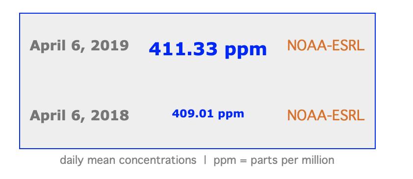 Måling på Mauna Loa viser en øgning på 2,32 ppm på et år.