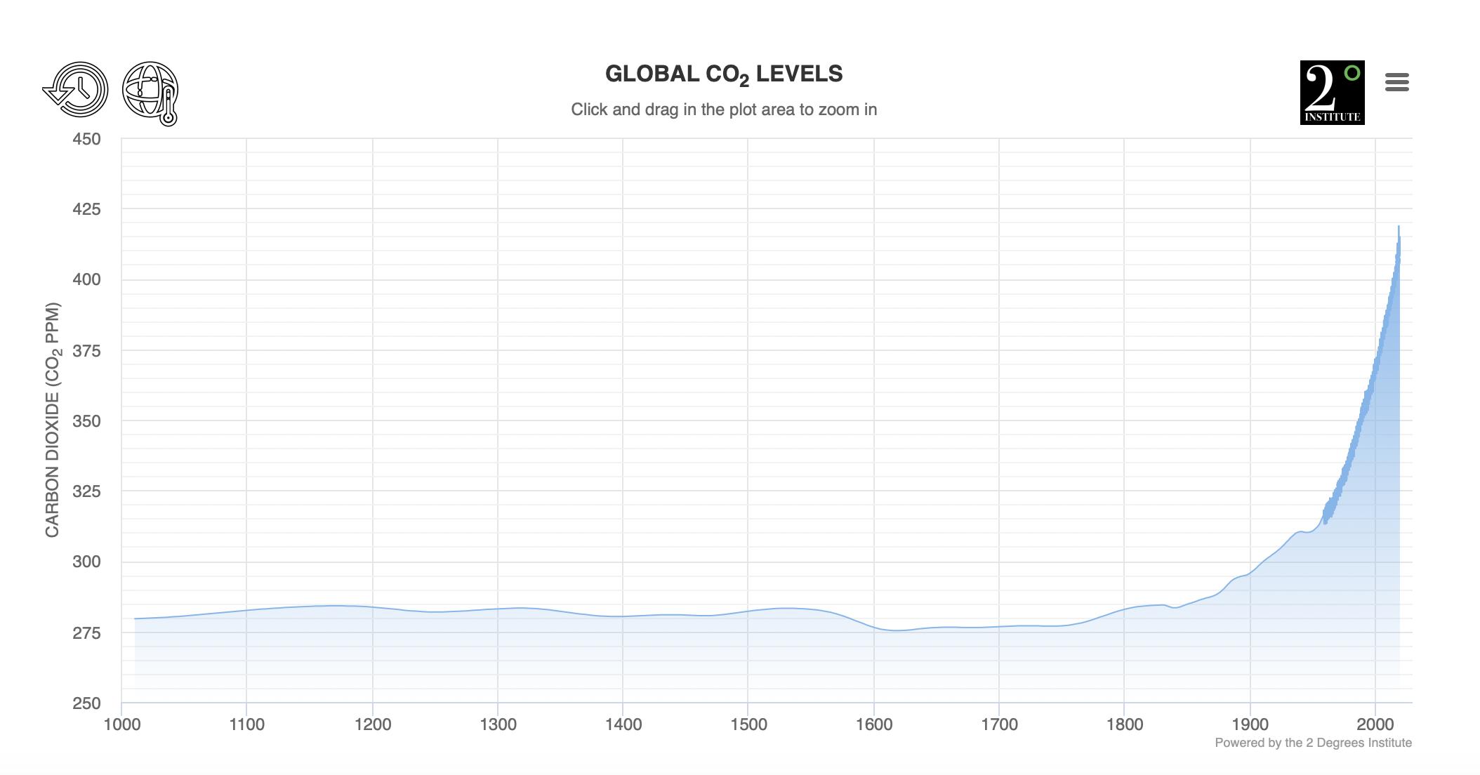 CO2 niveauet i atmosfæren gennem de seneste 1000 år.