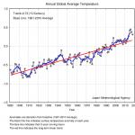 Global temperaturkurve beregnet af Japans Meteorologiske Institut